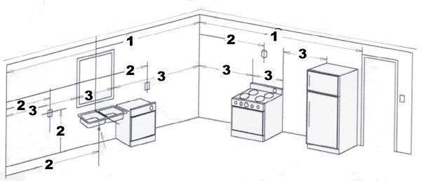 Ikea Kitchen Planning Guide Uk